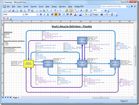 Vault Visio Lifecycle Plan