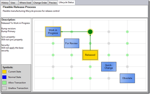 Visual Lifecycle trans allow