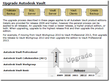 upgrade autodesk vault
