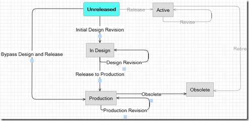 lifecycle definition