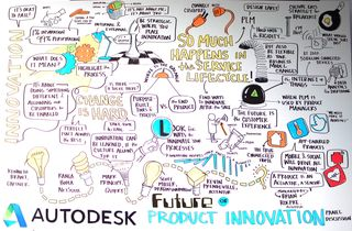 Accelerate Art - Future of Product Innovation
